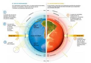 Ilustración del cambio climático